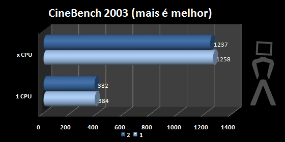cinebench03-defaut.png