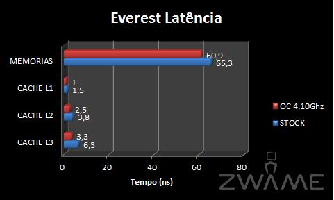EverestLatencia.png