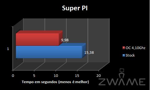 SuperPI.png
