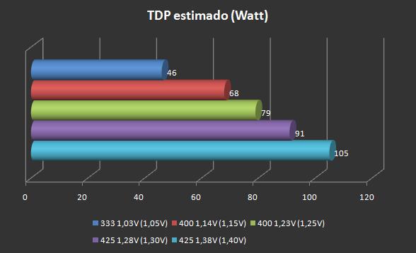 grafico_TDP.png